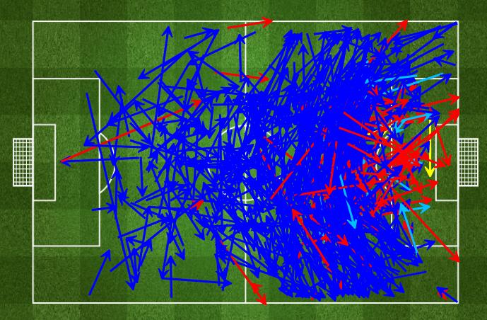 Em azul forte os passes certos; em vermelho os errados; em amarelo as assistência para o gol e em azul turquesa a chances criadas. Mapa de passes do Barcelona evidencia a intensa e paciente troca de passes