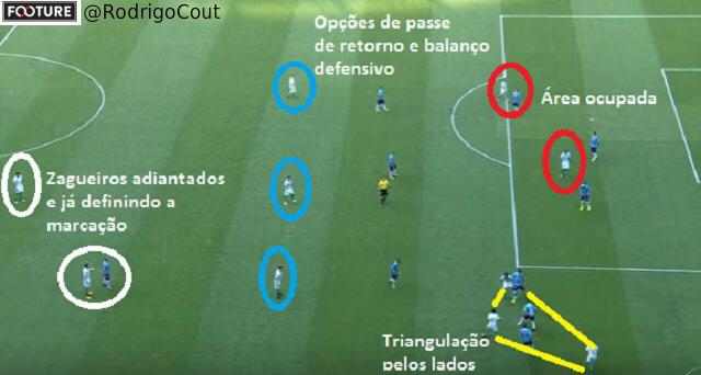 Neste frame no jogo contra o Grêmio temos um exemplo perfeito da ocupação de espaços ofensivos do Palmeiras com Alberto Valentim.