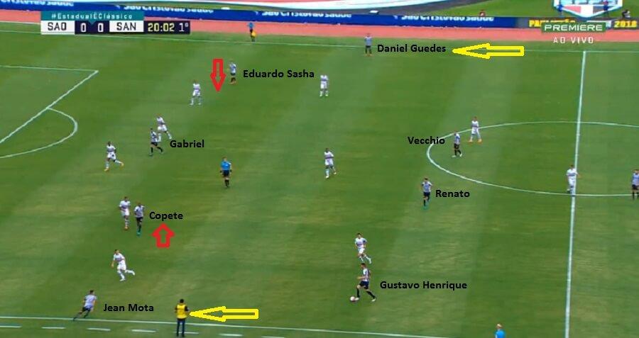 Aqui o Santos estabelecido em campo ofensivo. Amplitude fica a cargo dos laterais e pontas variam pra dentro. Há pouca mobilidade neste ponto.