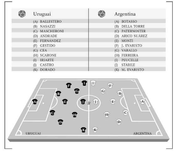 Final da primeira Copa do Mundo disputada em 1930 no Uruguai. Os donos da casa venceram por 4 a 2 a Argentina no dia 30 de julho de 1930 e se sagraram os primeiros campeões do mundo. Percebam a predominância do 2-3-5 piramidal no esquema dos times. (Ilustração: Jonathan Wilson, tradução do Invertendo a Pirâmide).