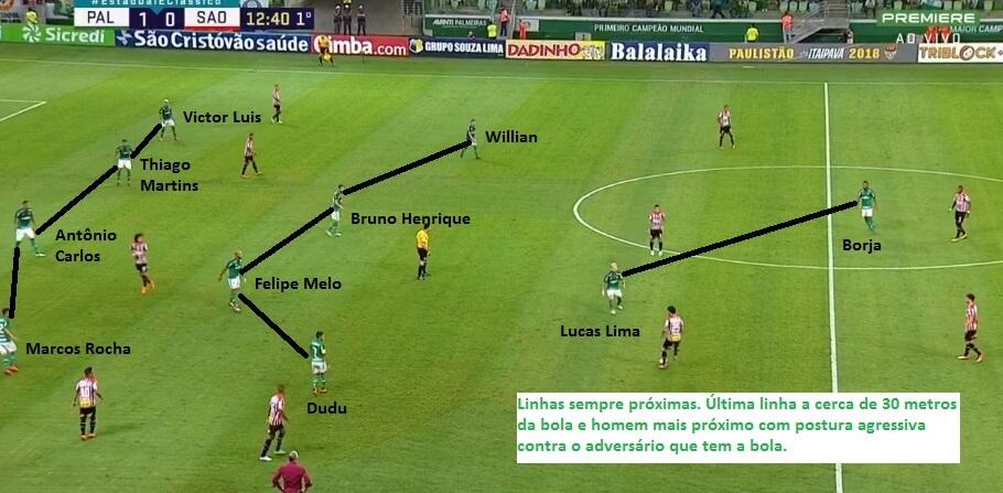 O Palmeiras ainda não levou gol de contra-ataque neste ano. 63% dos gols que levou foram em ataques posicionais, 25% em escanteios e faltas laterais e 12% em pênaltis.