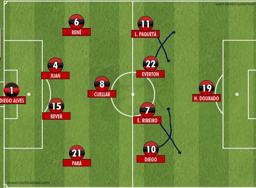 Como Paquetá vem jogando hoje no Flamengo