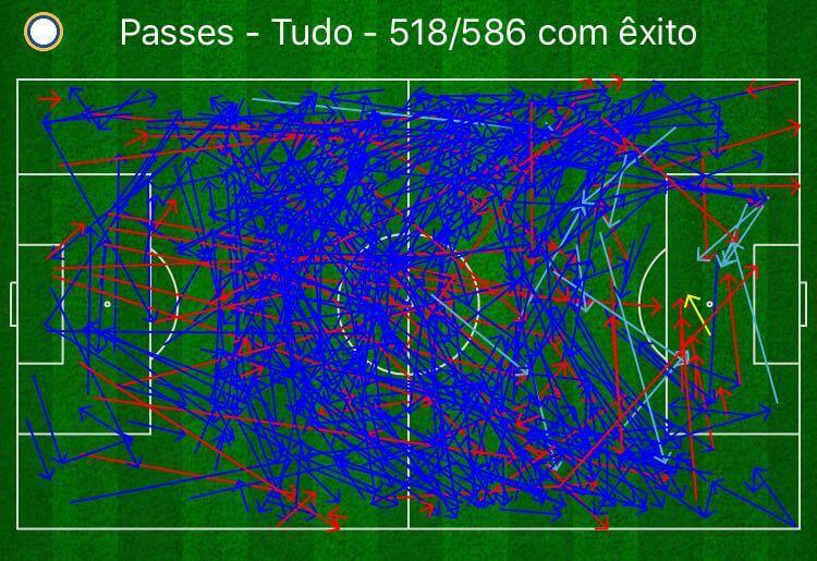 Percebam que o mapa de passes do Real Madrid mostra muitas jogadas de fundo. (fonte: StatsZone)