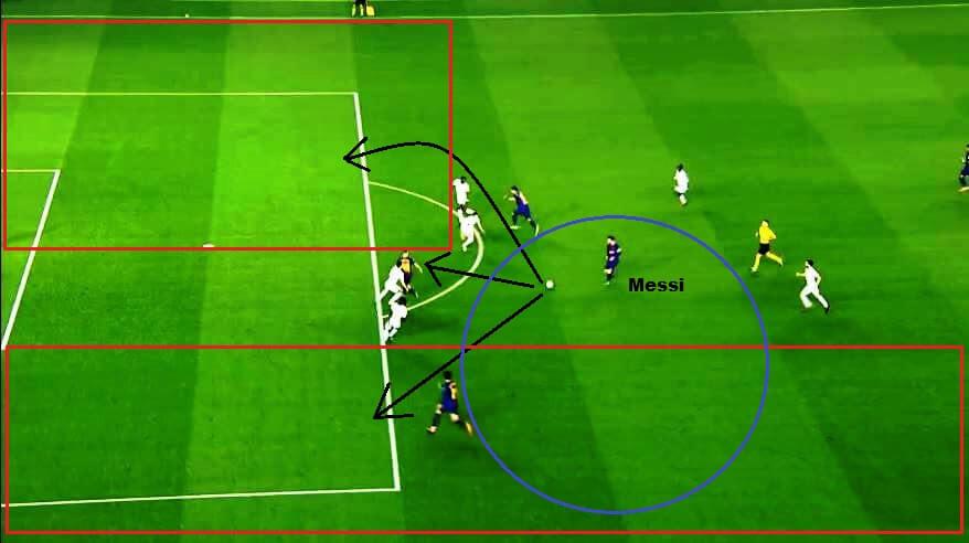 Suárez entrega a bola ao craque e lhe fornece opções somadas aos espaços. Lionel tem três opções de passe que empurram a linha defensiva para o próprio gol. Mas ele é Messi e arranca pelo flanco esquerdo até finalizar e marcar o terceiro. O Barcelona busca Messi, gira ao seu redor.