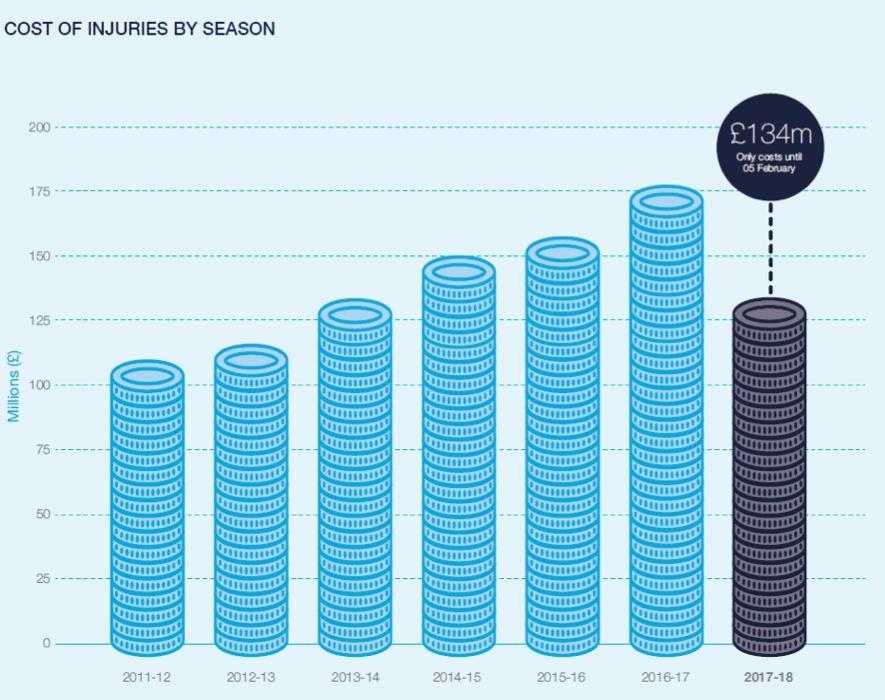 O gráfico ilustra o aumento do gasto dos clubes ingleses da Premier League com jogadores lesionados nas ultimas seis temporadas e já nos mostra o custo que os clubes tiveram na atual temporada até 05/02/2018.