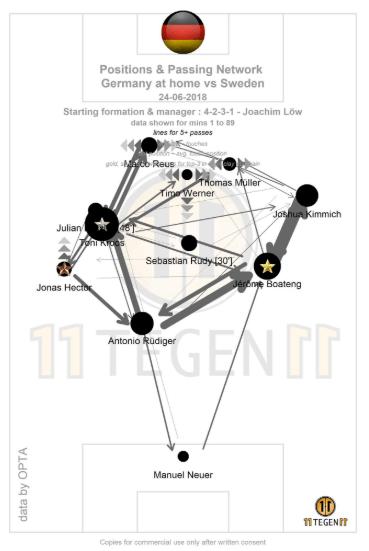 O passmap evidencia o posicionamento adiantado da linha alemã e a participação ativa dos defensores na construção do jogo.