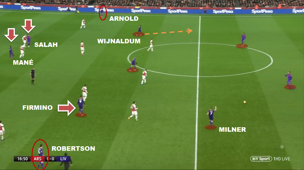 Organização ofensiva do Liverpool com os meias baixando para cobrirem a projeção dos laterais (Robertson-Arnold), que por sua vez dão amplitude. Mané-Salah dentro em profundidade e Firmino com liberdade posicional.