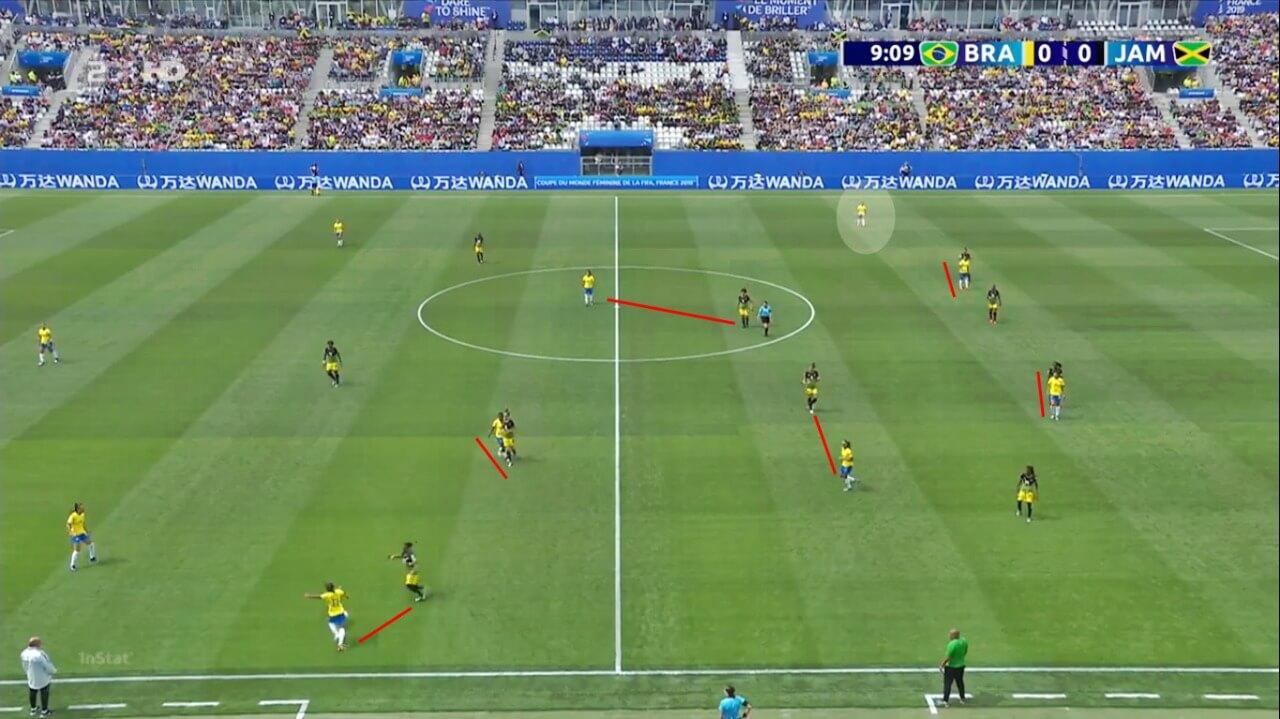 Marcação individual por setor da Jamaica, mas observem o espaço para Debinha no canto esquerdo ofensivo do Brasil.