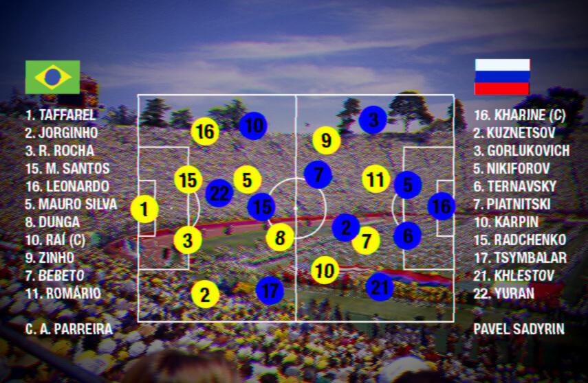 As escalações em Brasil 2-0 Rússia. (Arte: Filipe Borin)