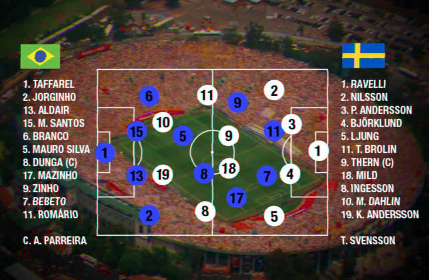 As escalações de Brasil x Suécia. (Arte: Filipe Borin)
