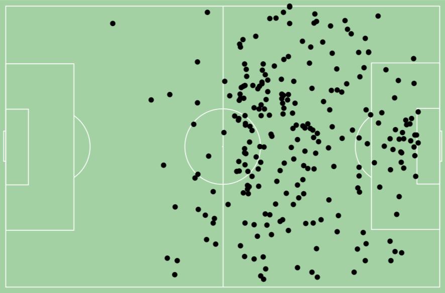 Os locais onde Guerrero disputa bolas. Seja por baixo ou pelo alto. (Dados: InStat)