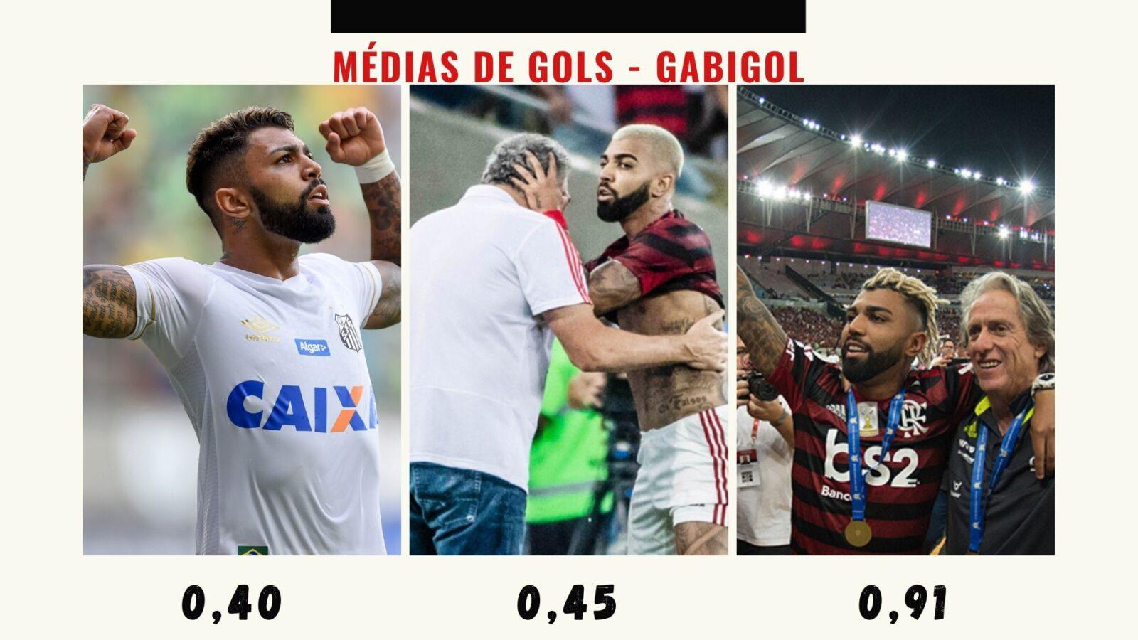 Gabigol Flamengo Média de gols
