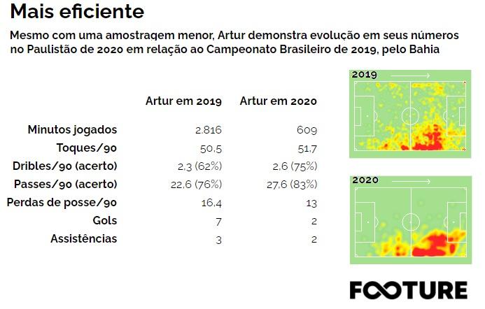 Artur RB Bragantino