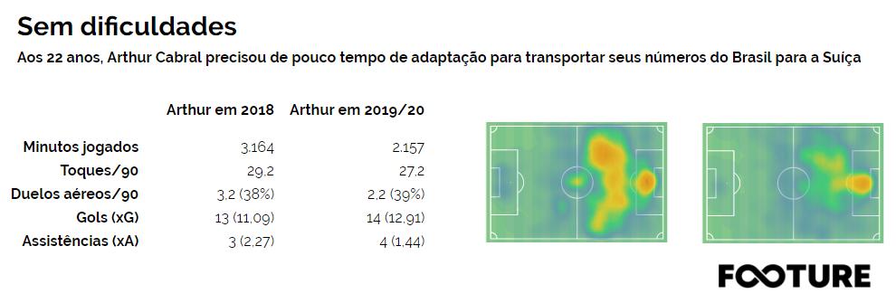 Ex-Palmeiras e Ceará, jovem atacante adaptou-se rapidamente ao futebol europeu. Com mais de um gol a cada dois jogos, Arthur Cabral crava seu futuro na Europa