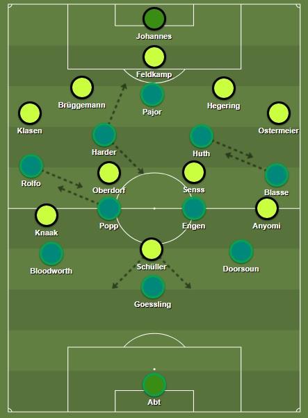 Wolfsburg Frauen Bundesliga