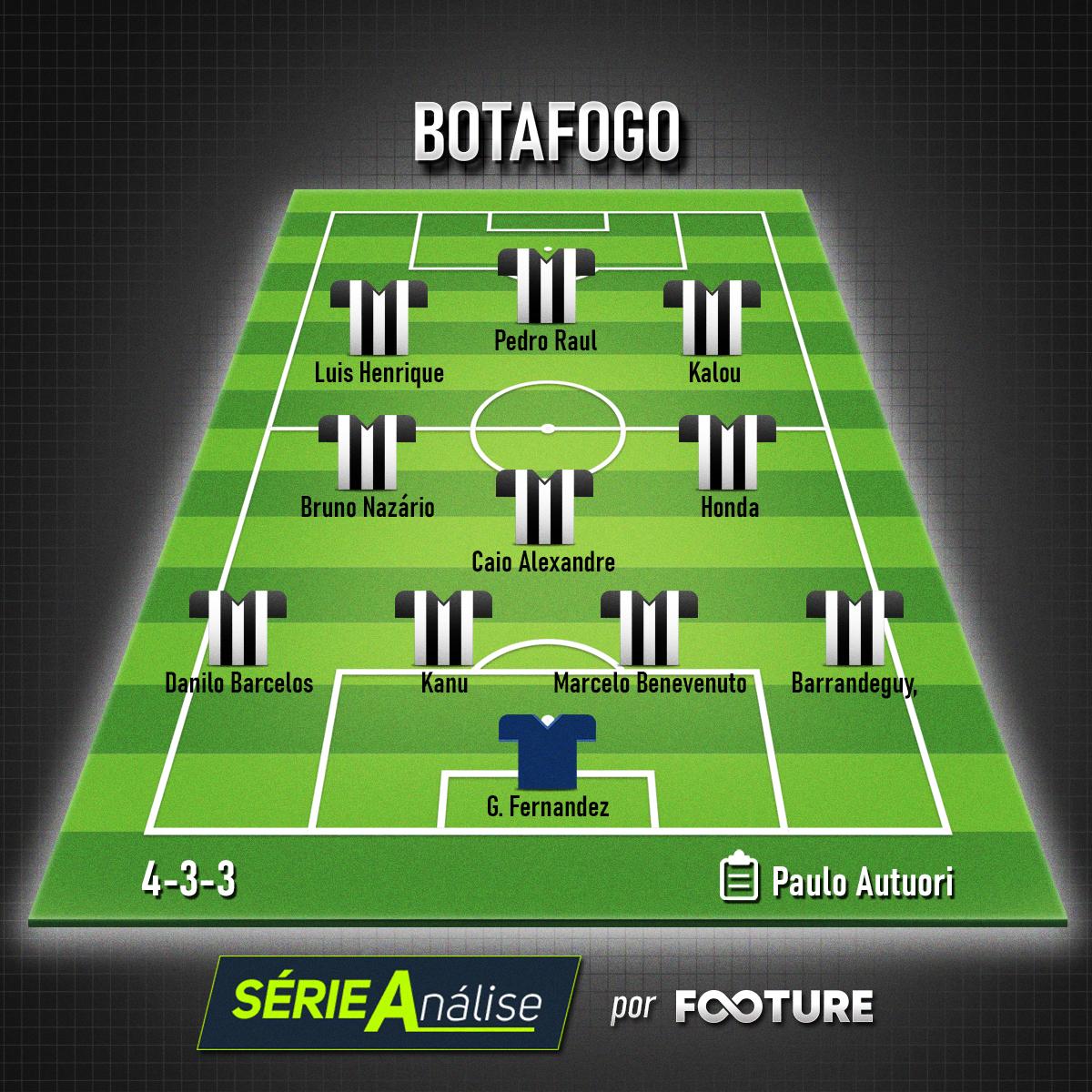 O time base do Botafogo para o Brasileirão 2020