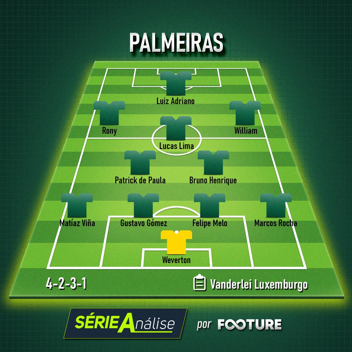 O time base do Palmeiras para o Brasileirão
