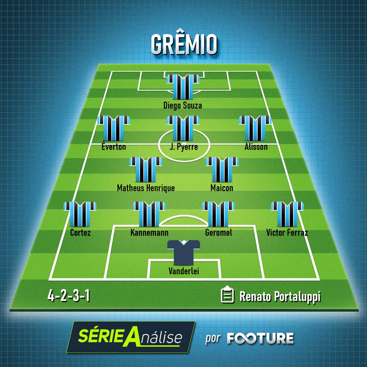Time base do Grêmio para o Brasileirão