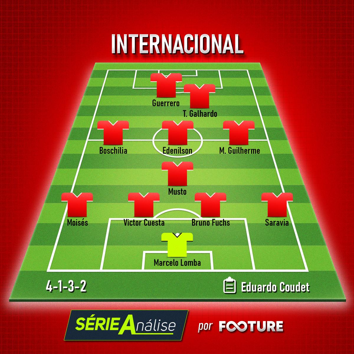 Time base do Internacional para o Brasileirão 2020