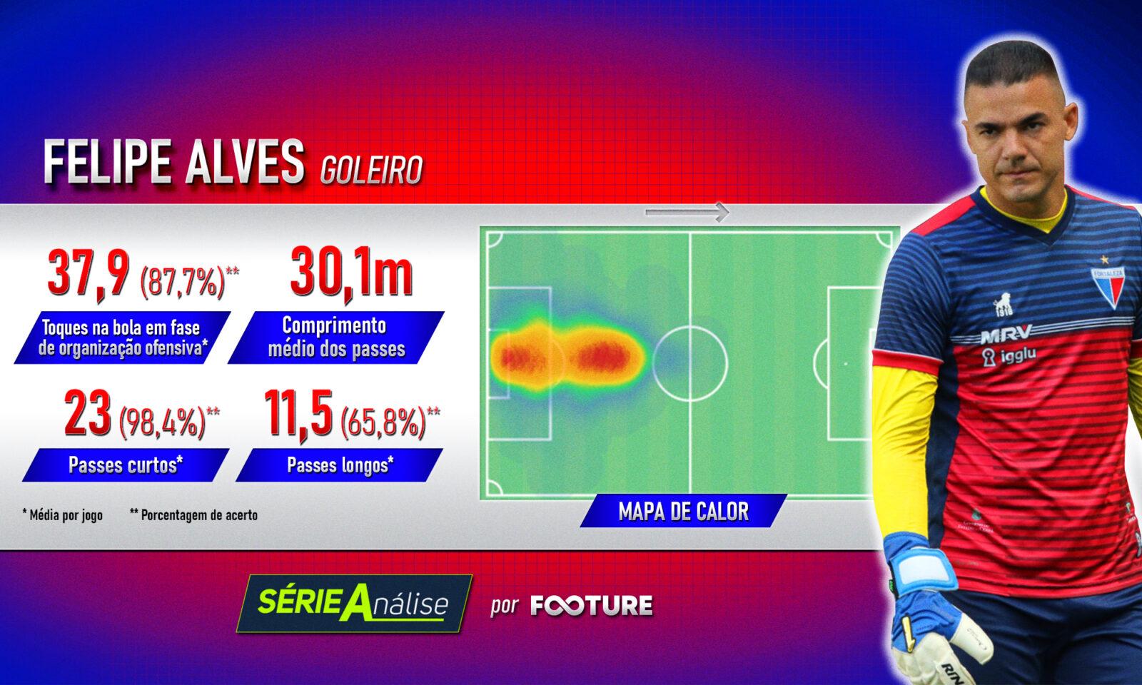 Felipe Alves é uma peça-chave do Fortaleza no ataque