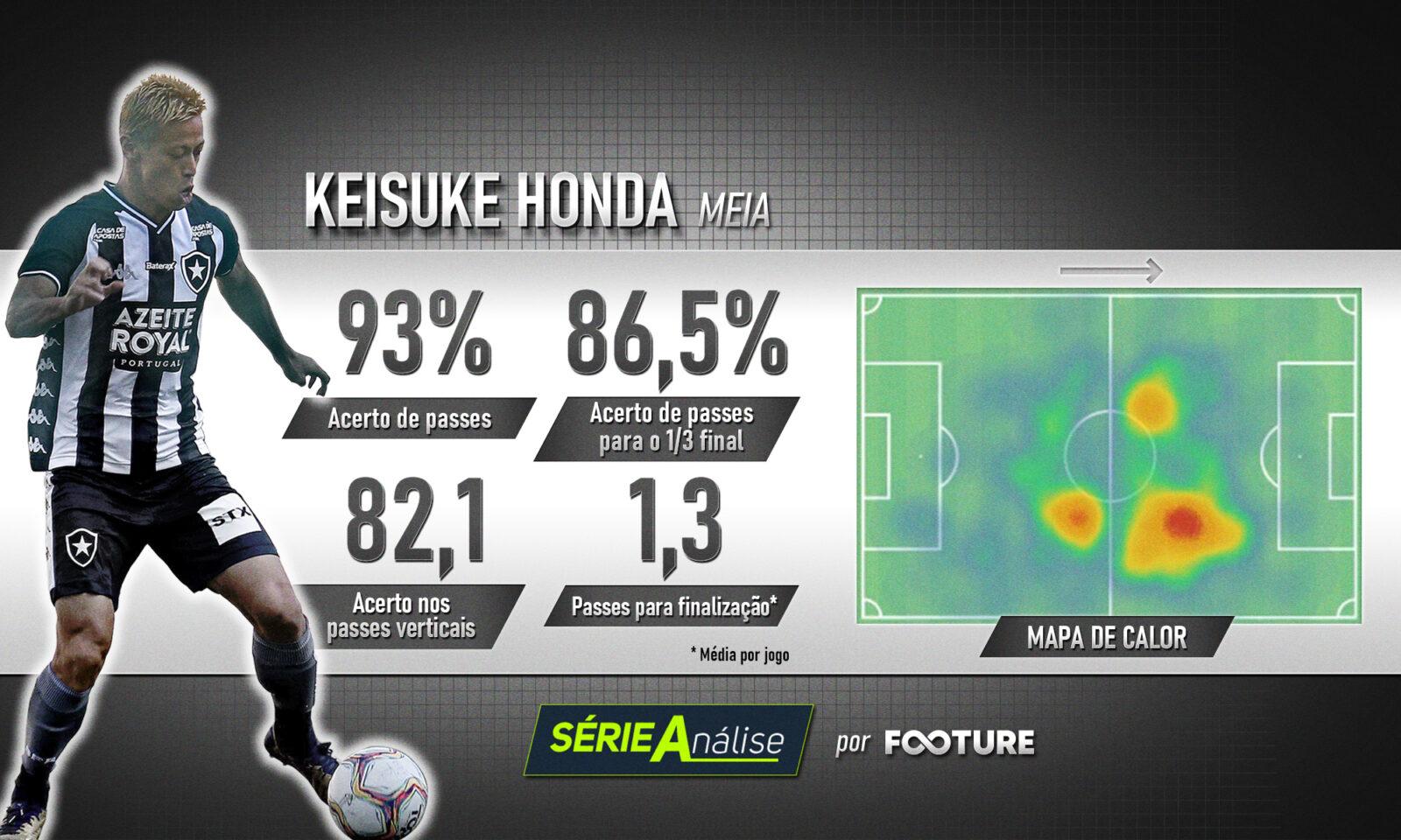 Keisuke Honda será uma das peças-chave para o Botafogo fazer boa campanha no Brasileirão 2020 (Dados: WyScout)