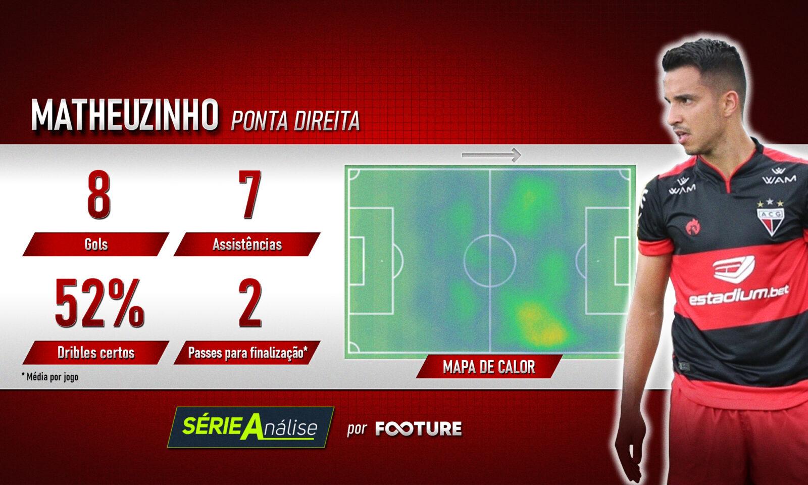 Matheuzinho é um dos destaques do Atlético Goianiense