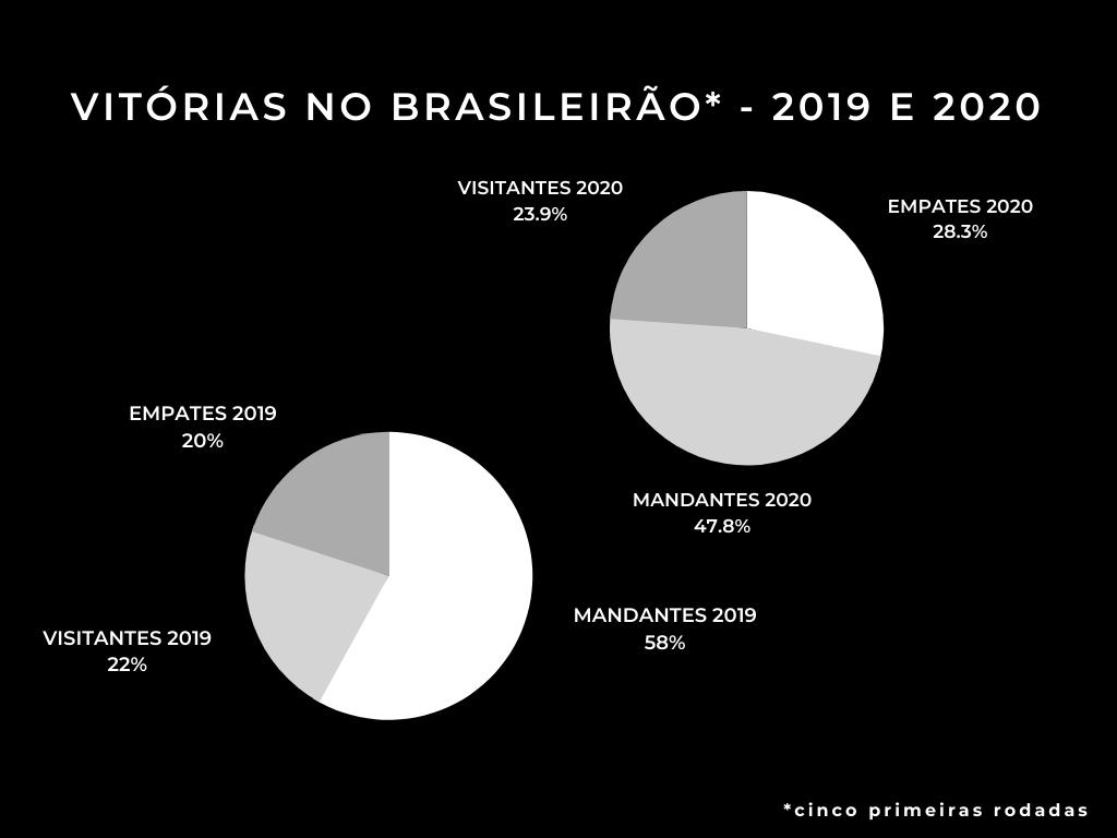 Influência da torcida nos resultados? Mapa de vitórias com e sem torcida nas últimas duas edições do Brasileirão