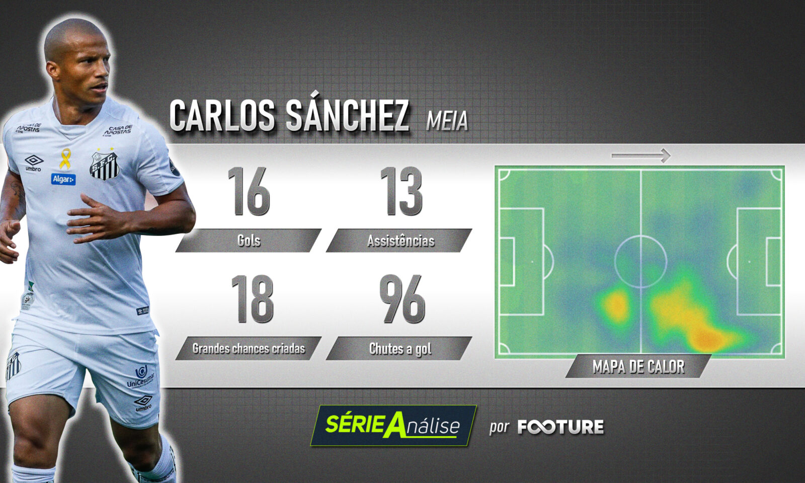Sánchez Santos Brasileirão