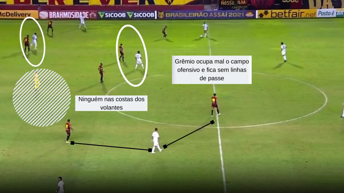 O que explica a lanterna do Grêmio no Brasileirão?