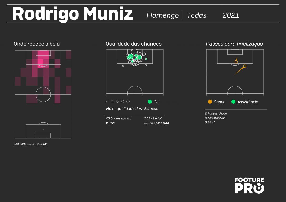 Rodrigo Muniz mostra que pode ser um centroavante completo